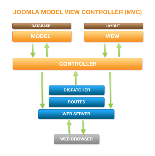 Joomla_mvc-diagram.